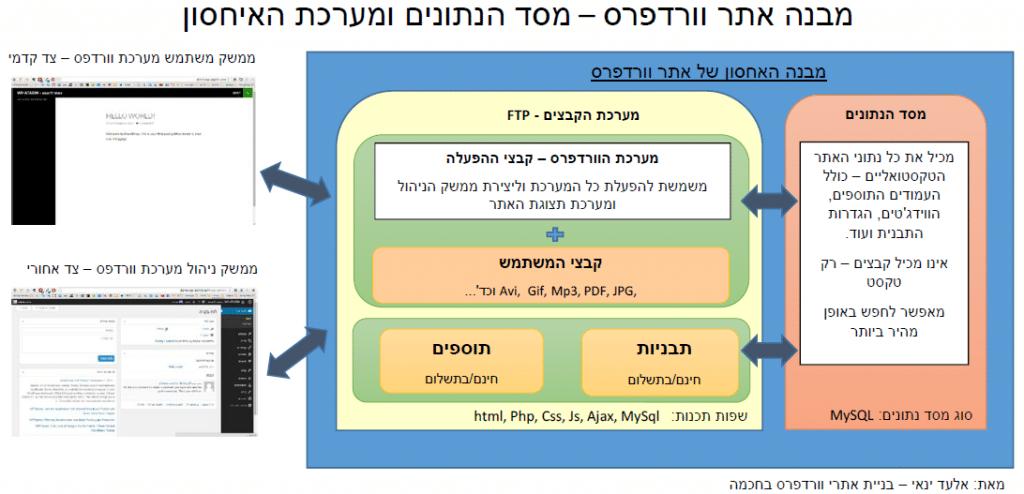 מבנה_אתר_וורדפרס_ומערכת_הקבצים